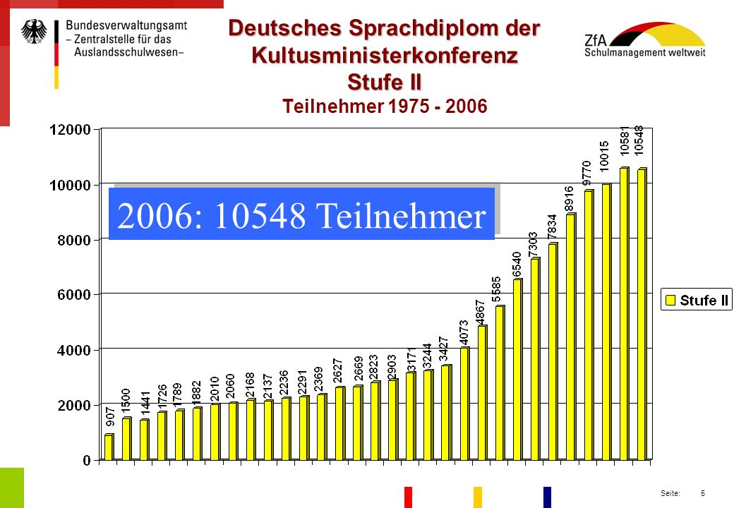 Deutsches Sprachdiplom der Kultusministerkonferenz Stufe II Teilnehmer 1975 - 2006