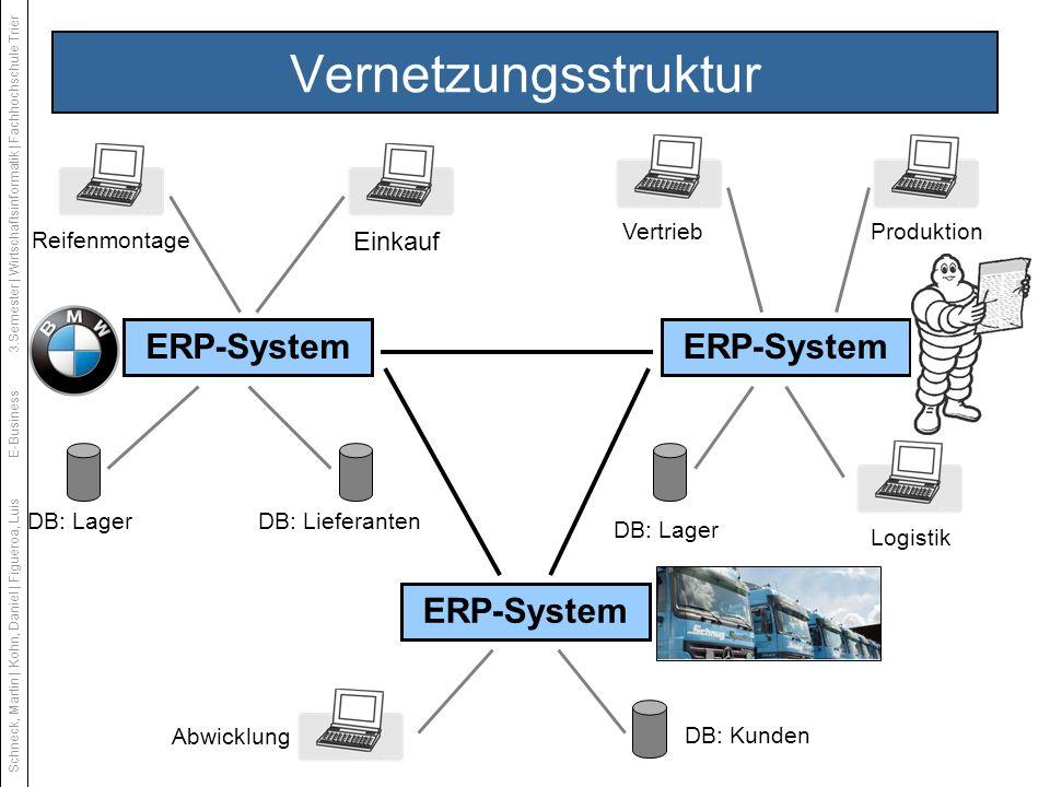 Vernetzungsstruktur ERP-System ERP-System ERP-System Einkauf Vertrieb