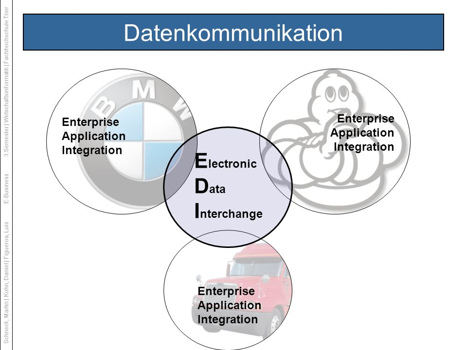Datenkommunikation Electronic Data Interchange