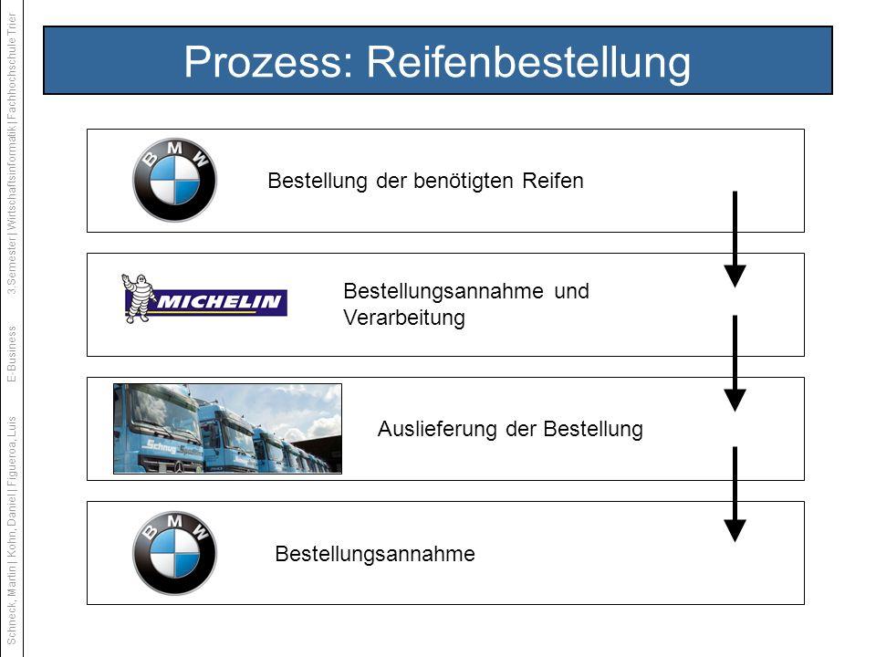 Prozess: Reifenbestellung