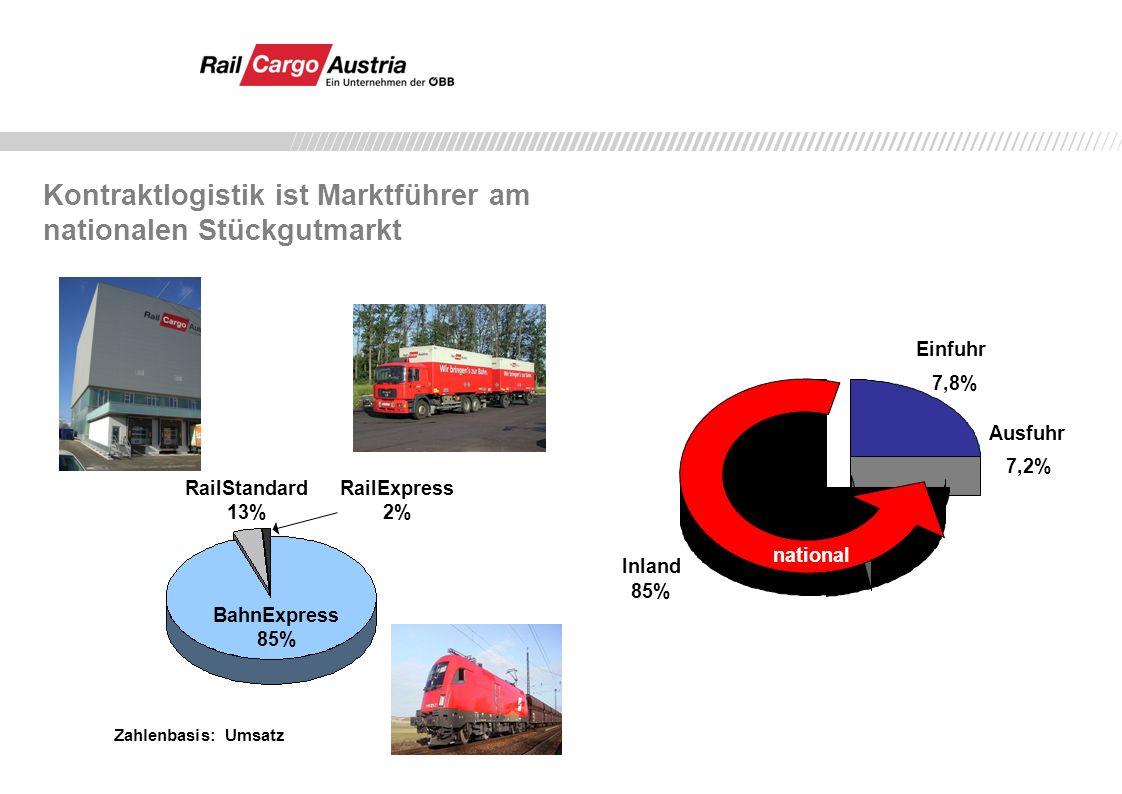 Kontraktlogistik ist Marktführer am nationalen Stückgutmarkt