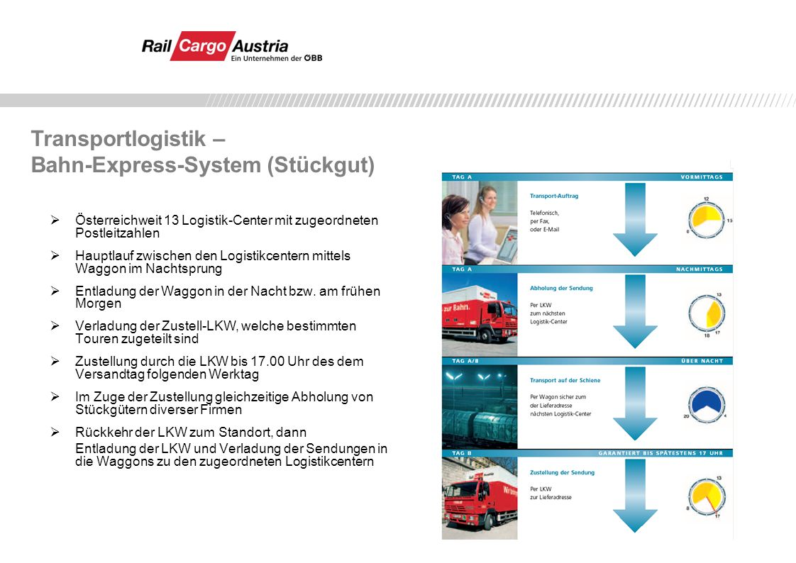 Transportlogistik – Bahn-Express-System (Stückgut)