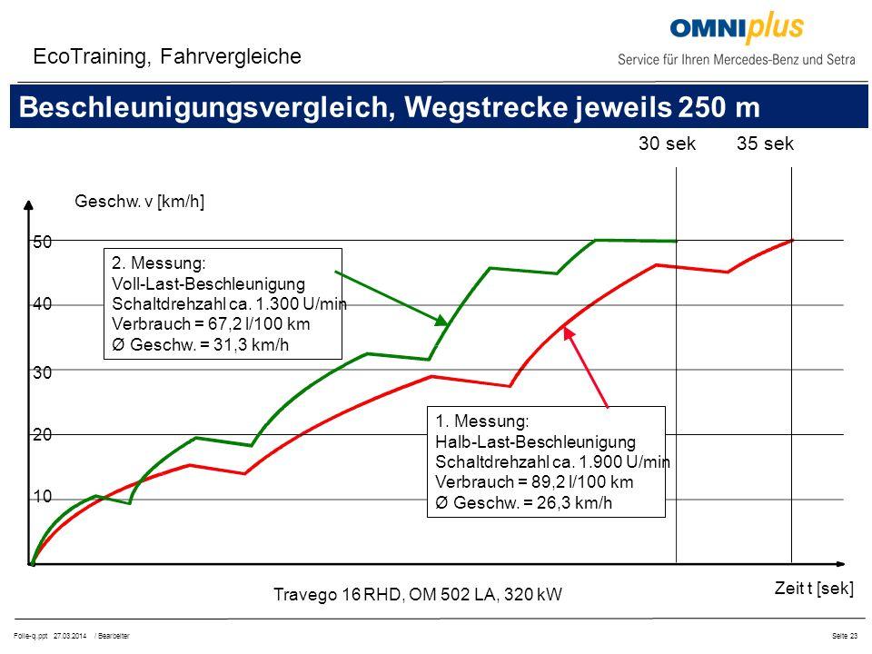 Beschleunigungsvergleich, Wegstrecke jeweils 250 m