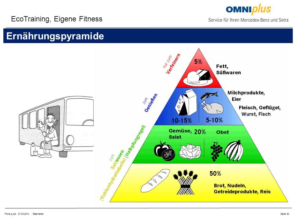 EcoTraining, Eigene Fitness