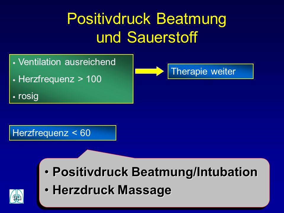 Positivdruck Beatmung