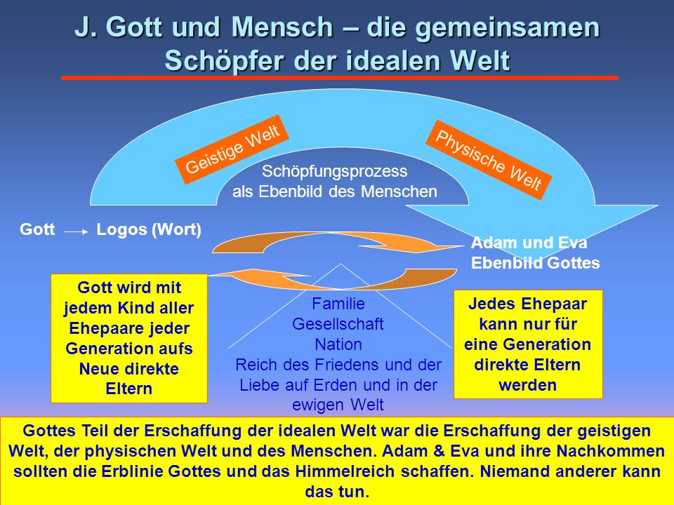 J. Gott und Mensch – die gemeinsamen Schöpfer der idealen Welt