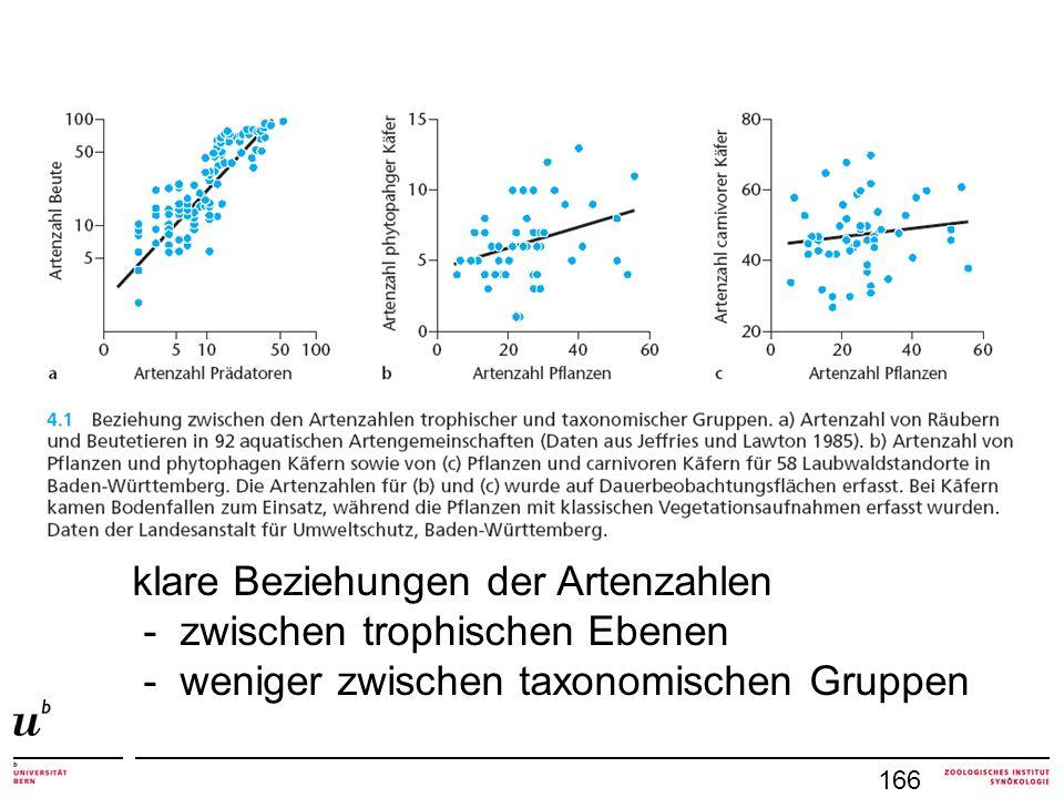 klare Beziehungen der Artenzahlen - zwischen trophischen Ebenen
