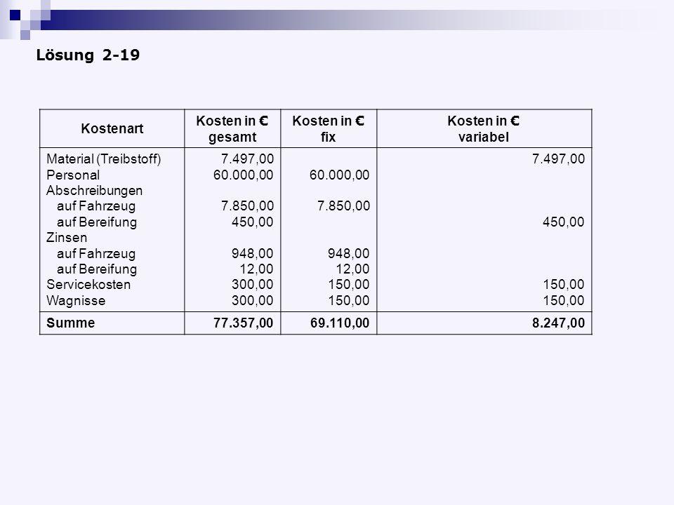 Lösung 2-19 Kostenart Kosten in € gesamt fix variabel