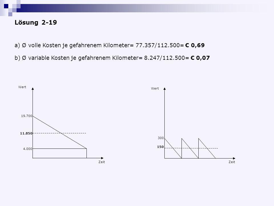 Lösung 2-19 Ø volle Kosten je gefahrenem Kilometer= 77.357/112.500= € 0,69. Ø variable Kosten je gefahrenem Kilometer= 8.247/112.500= € 0,07.