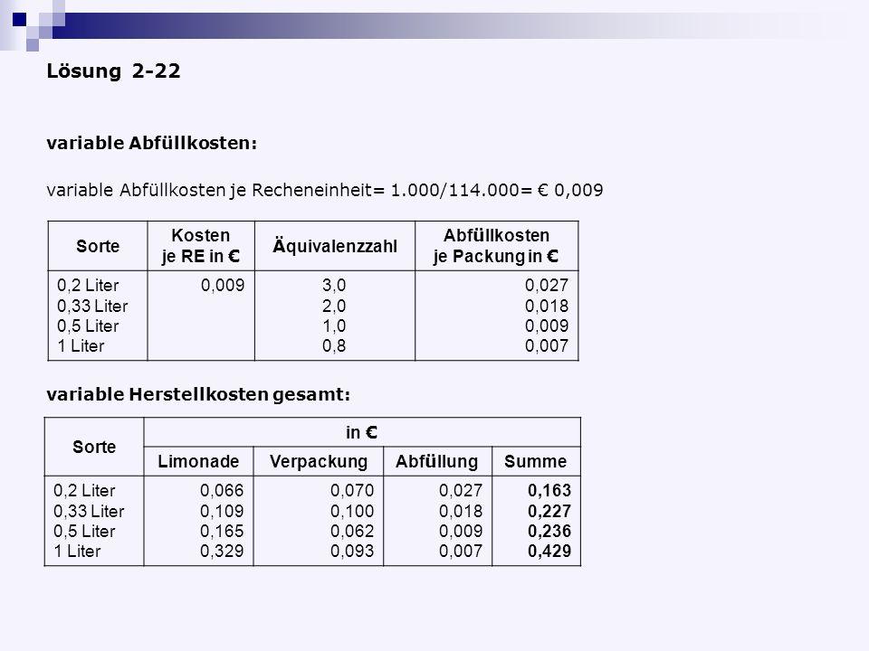 Lösung 2-22 variable Abfüllkosten: