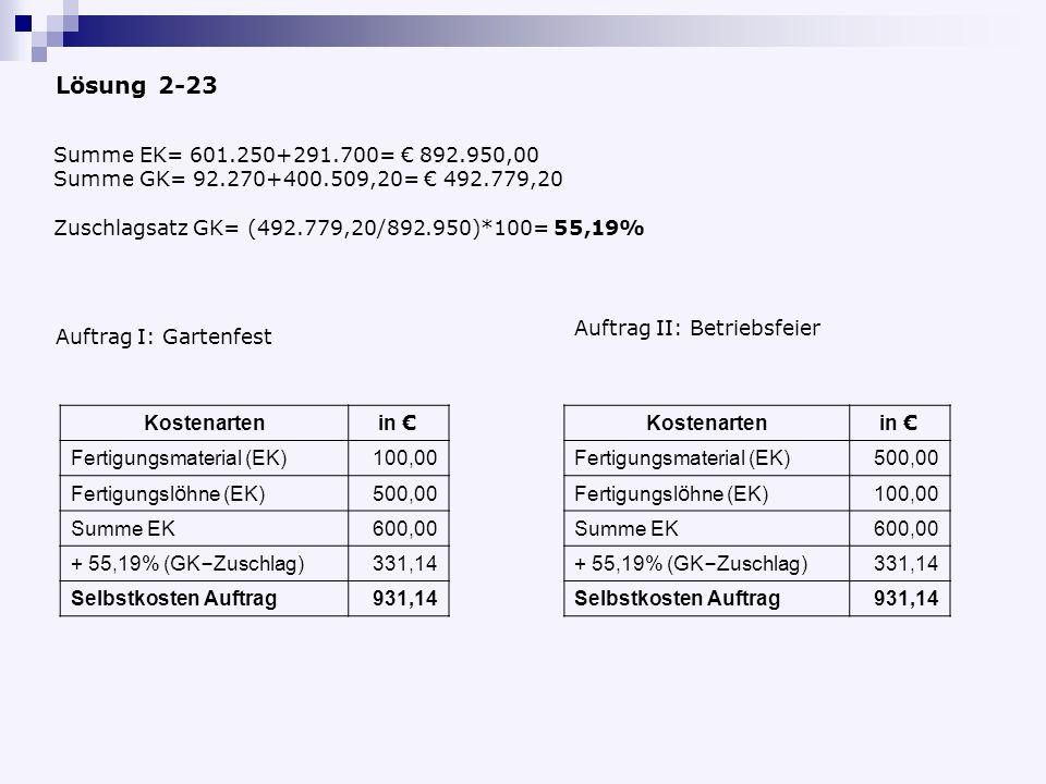 Lösung 2-23 Summe EK= 601.250+291.700= € 892.950,00. Summe GK= 92.270+400.509,20= € 492.779,20. Zuschlagsatz GK= (492.779,20/892.950)*100= 55,19%