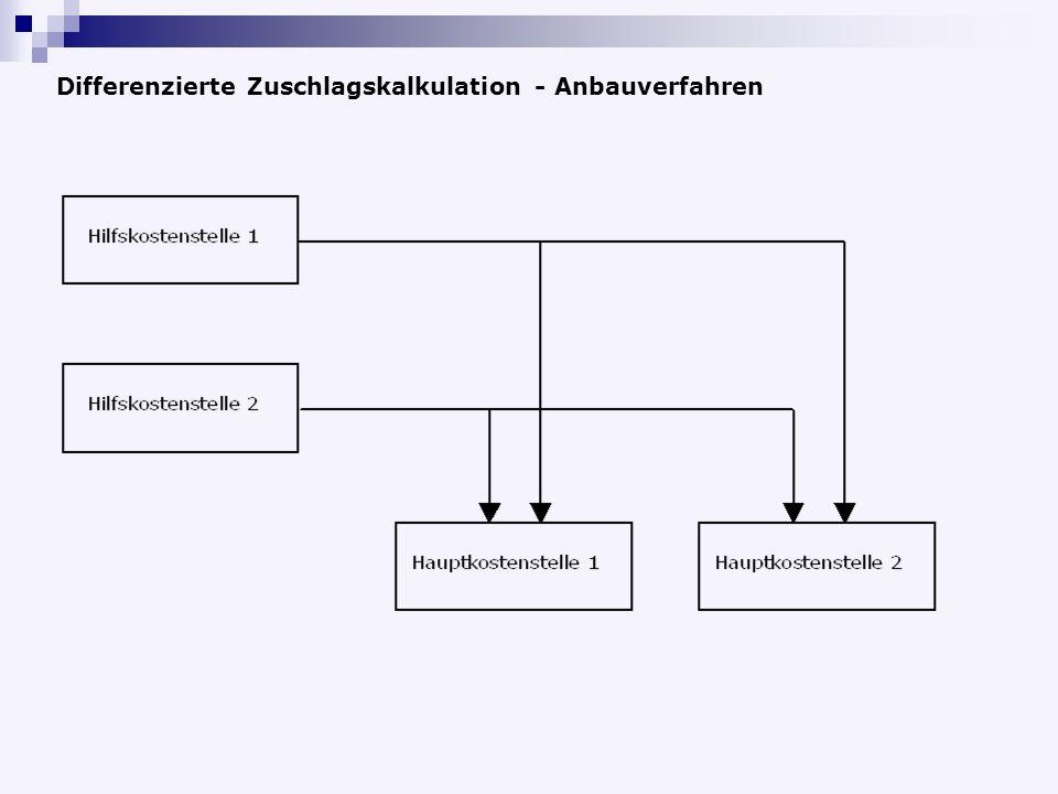 Differenzierte Zuschlagskalkulation - Anbauverfahren