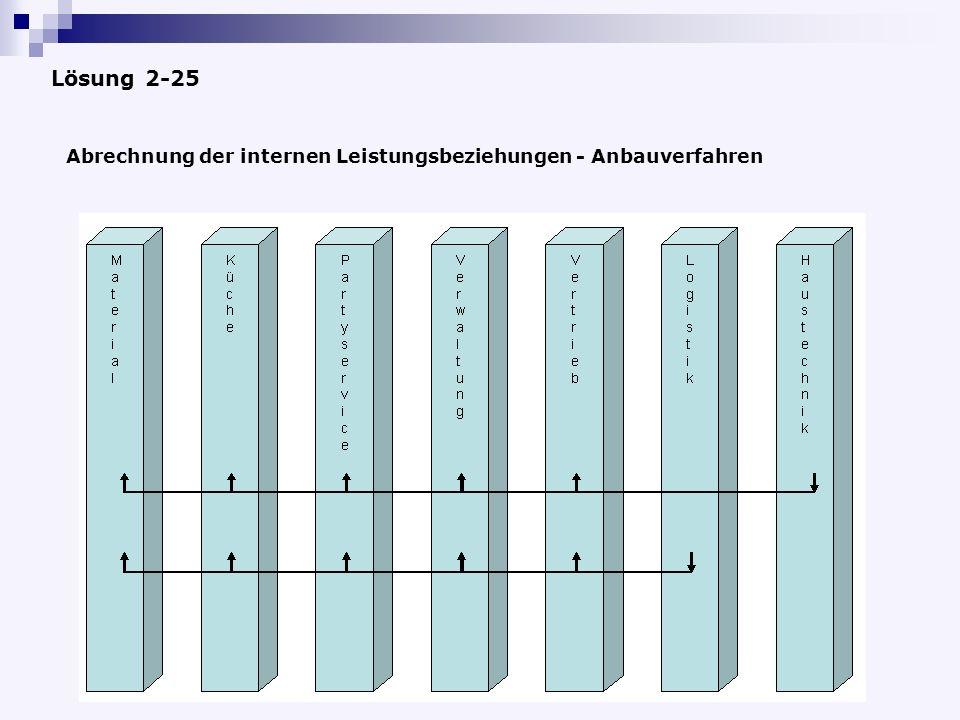 Lösung 2-25 Abrechnung der internen Leistungsbeziehungen - Anbauverfahren