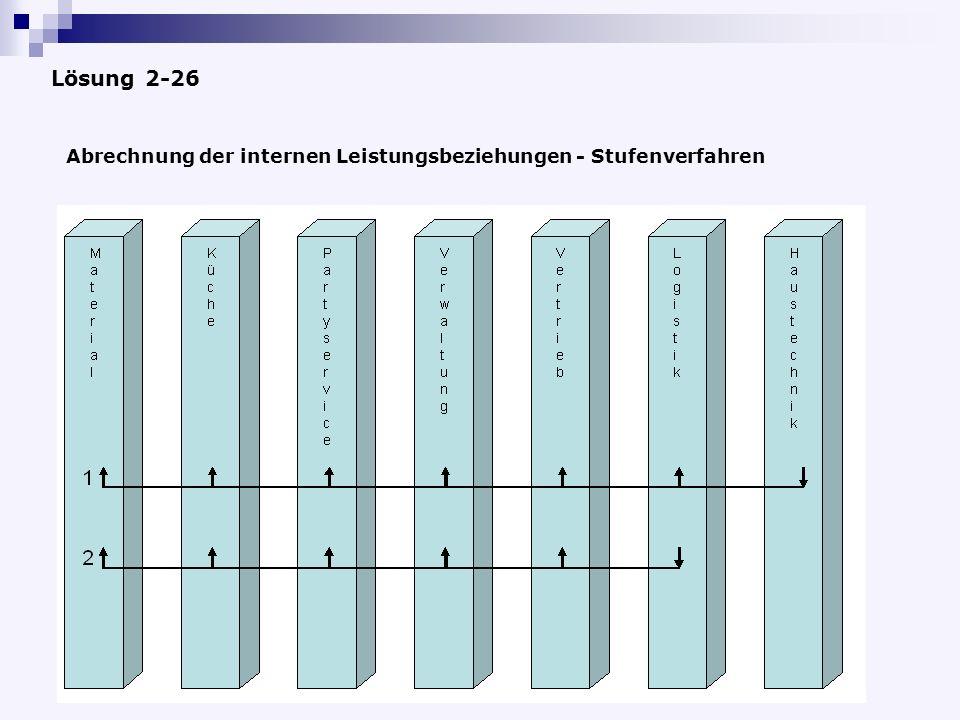 Lösung 2-26 Abrechnung der internen Leistungsbeziehungen - Stufenverfahren