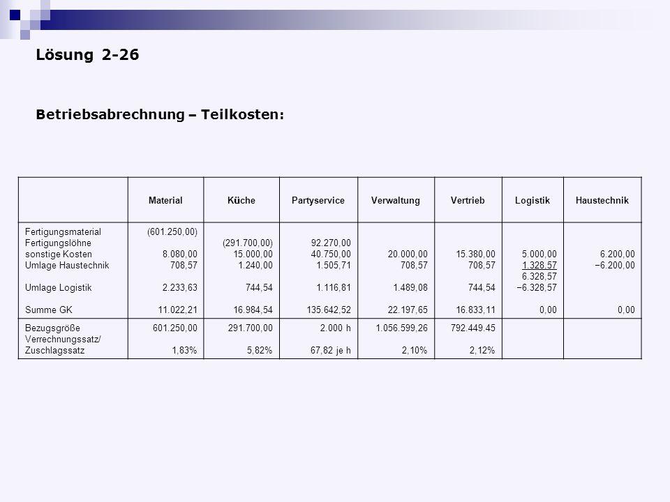 Lösung 2-26 Betriebsabrechnung – Teilkosten: Material Küche