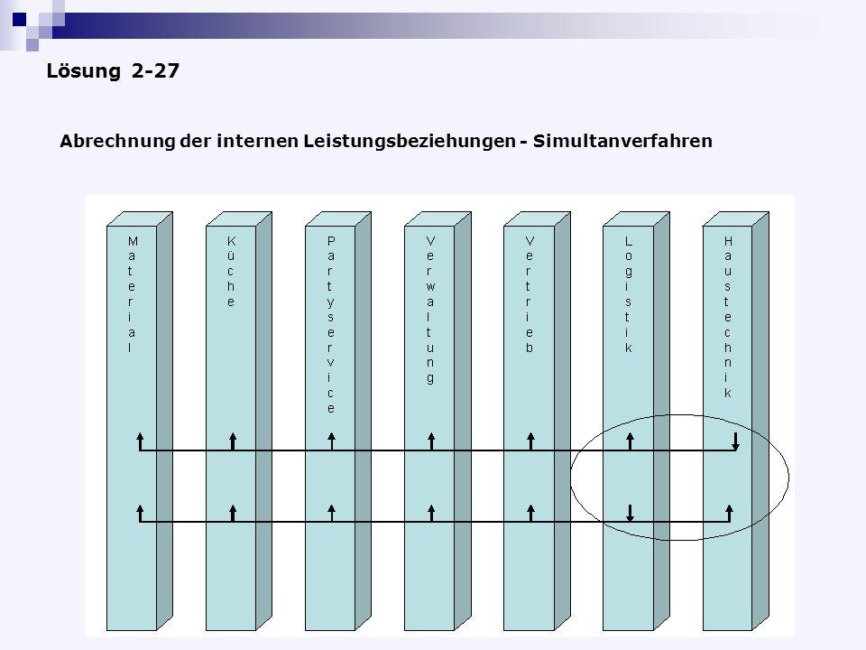 Lösung 2-27 Abrechnung der internen Leistungsbeziehungen - Simultanverfahren