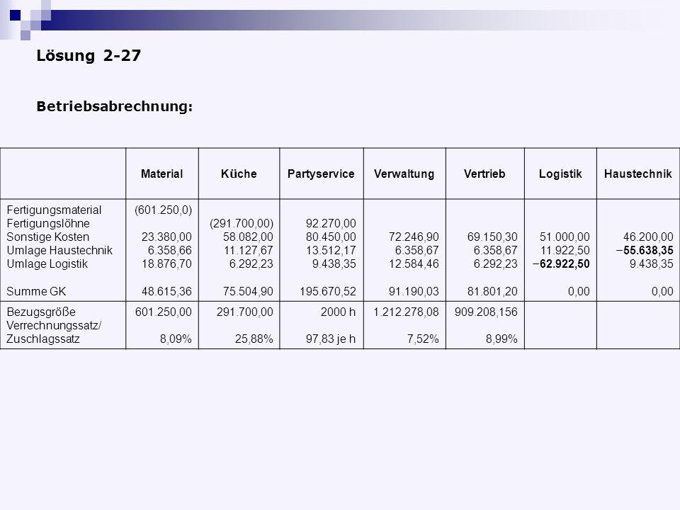 Lösung 2-27 Betriebsabrechnung: Material Küche Partyservice Verwaltung