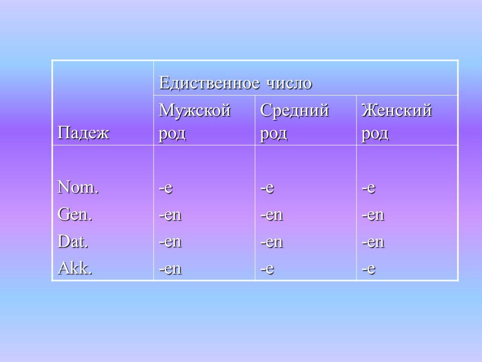Падеж Едиственное число Мужской род Средний род Женский род Nom. Gen. Dat. Akk. -e -en