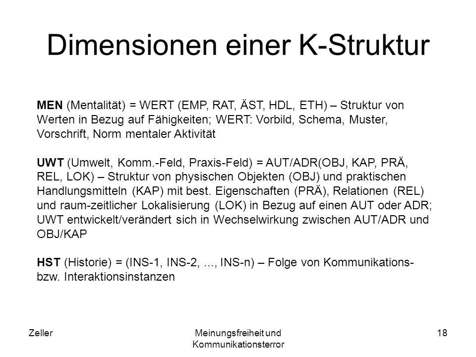 Dimensionen einer K-Struktur