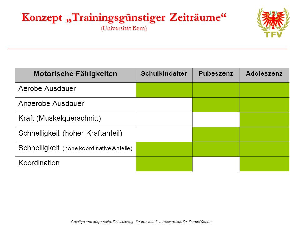 "Konzept ""Trainingsgünstiger Zeiträume (Universität Bern)"