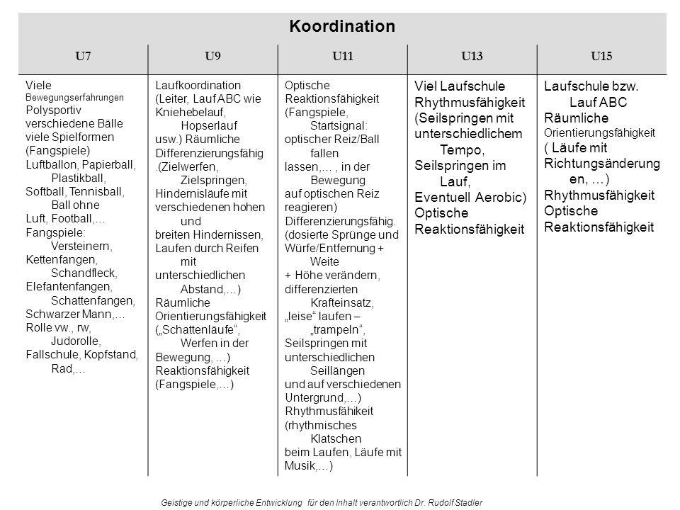 Koordination U7 U9 U11 U13 U15 Viel Laufschule Rhythmusfähigkeit
