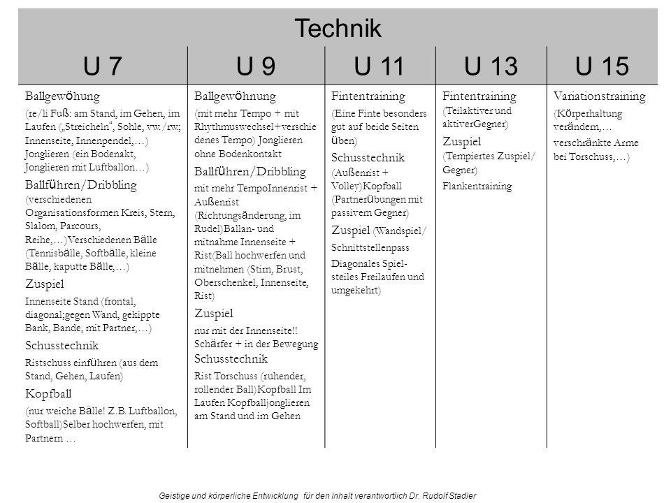Technik U 7 U 9 U 11 U 13 U 15 Ballgewöhung