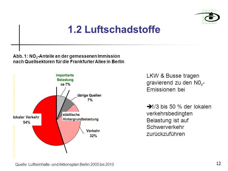 1.2 Luftschadstoffe Abb. 1: NO2-Anteile an der gemessenen Immission nach Quellsektoren für die Frankfurter Allee in Berlin.