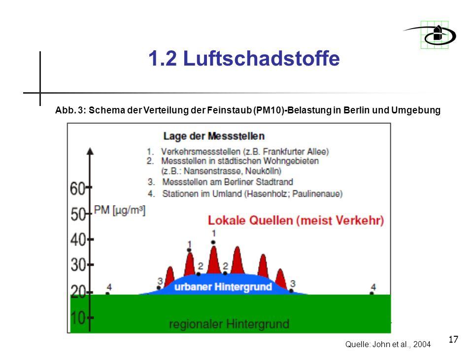 1.2 Luftschadstoffe Abb. 3: Schema der Verteilung der Feinstaub (PM10)-Belastung in Berlin und Umgebung.