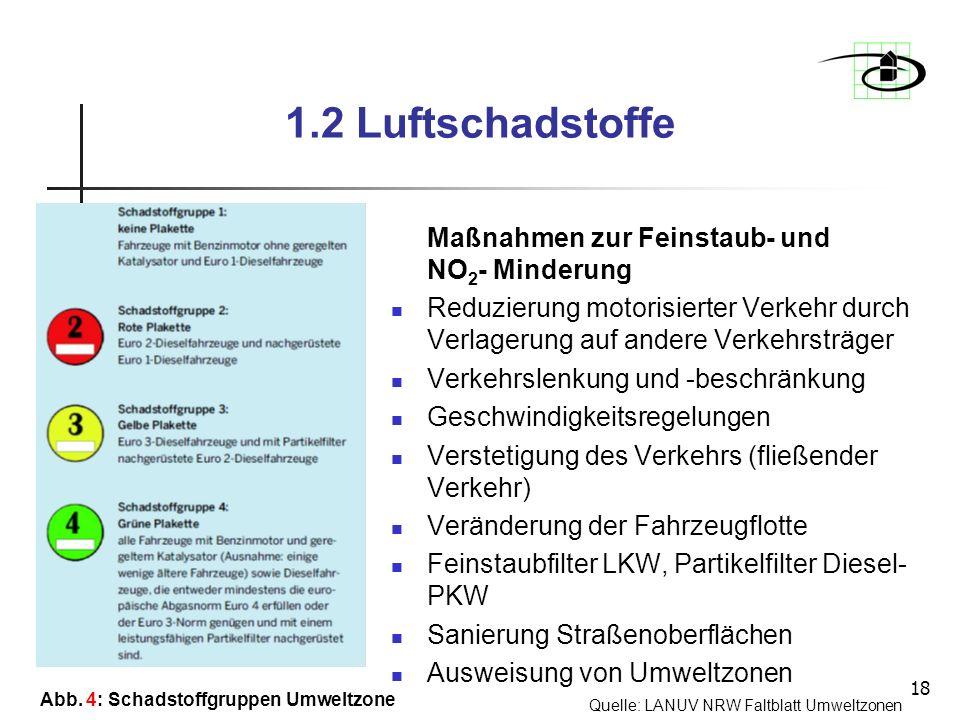 1.2 Luftschadstoffe Maßnahmen zur Feinstaub- und NO2- Minderung