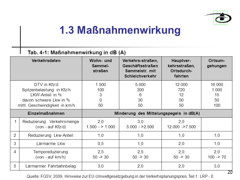 1.3 Maßnahmenwirkung Tab. 4-1: Maßnahmenwirkung in dB (A)