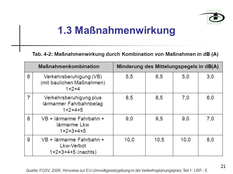 Maßnahmenkombination Minderung des Mittelungspegels in dB(A)
