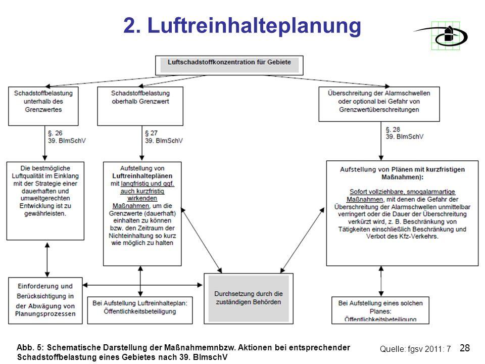 2. Luftreinhalteplanung