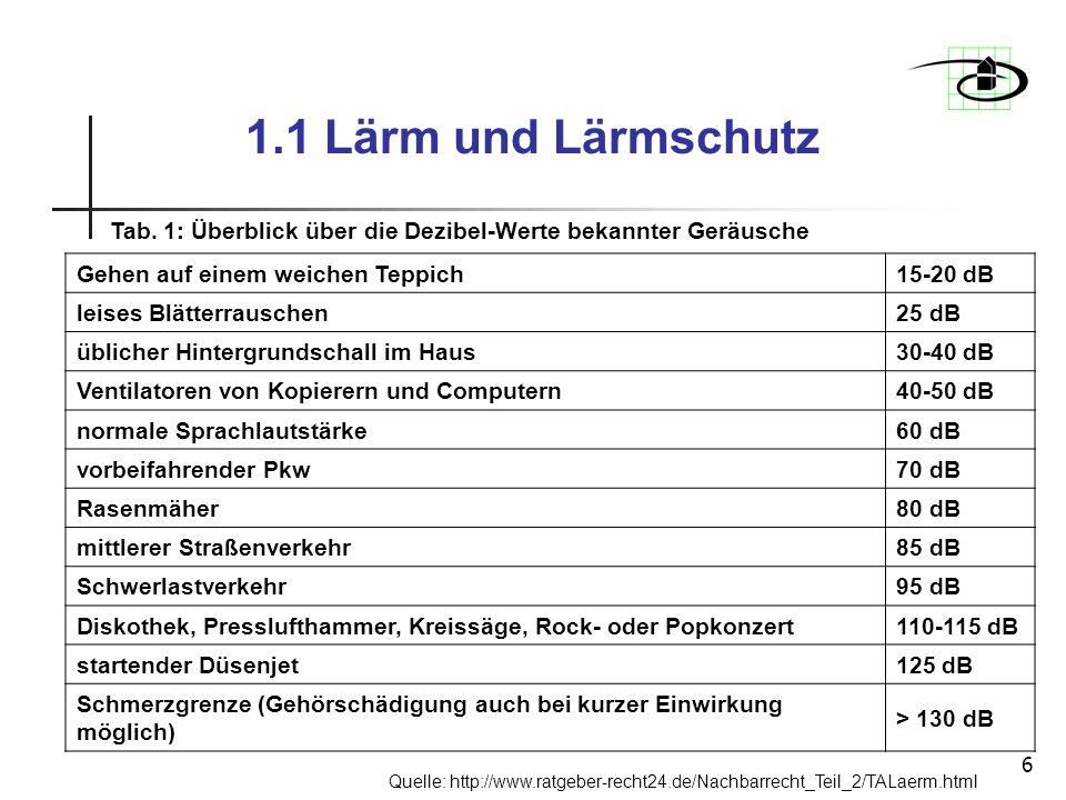 1.1 Lärm und Lärmschutz Tab. 1: Überblick über die Dezibel-Werte bekannter Geräusche. Gehen auf einem weichen Teppich.
