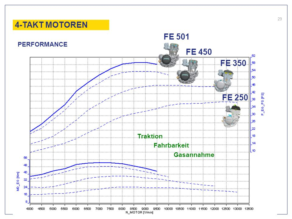 4-TAKT MOTORENFE 501. PERFORMANCE. FE 450. FE 350.