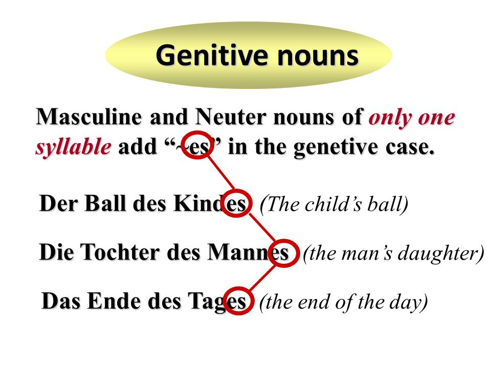 Genitive nounsMasculine and Neuter nouns of only one syllable add ~es in the genetive case. Der Ball des Kindes (The child's ball)