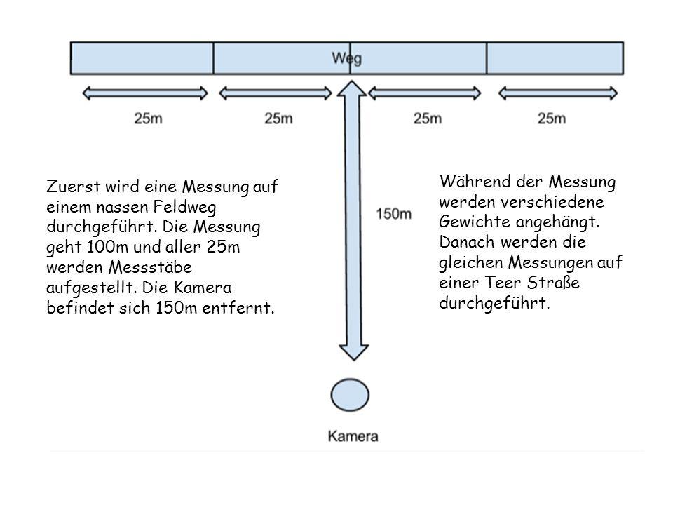 Während der Messung werden verschiedene Gewichte angehängt.