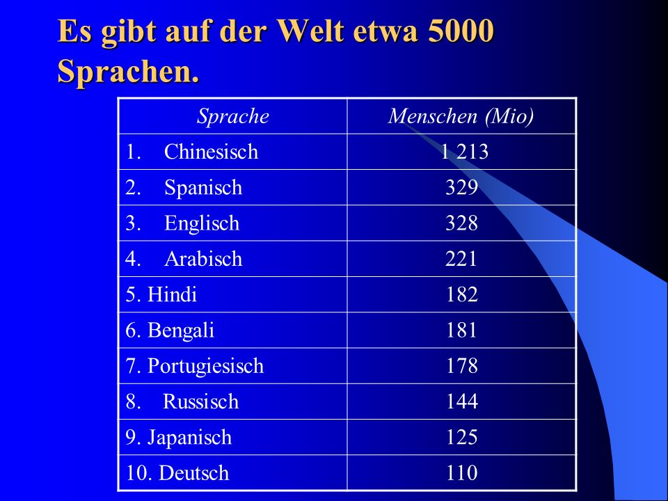 Es gibt auf der Welt etwa 5000 Sprachen.