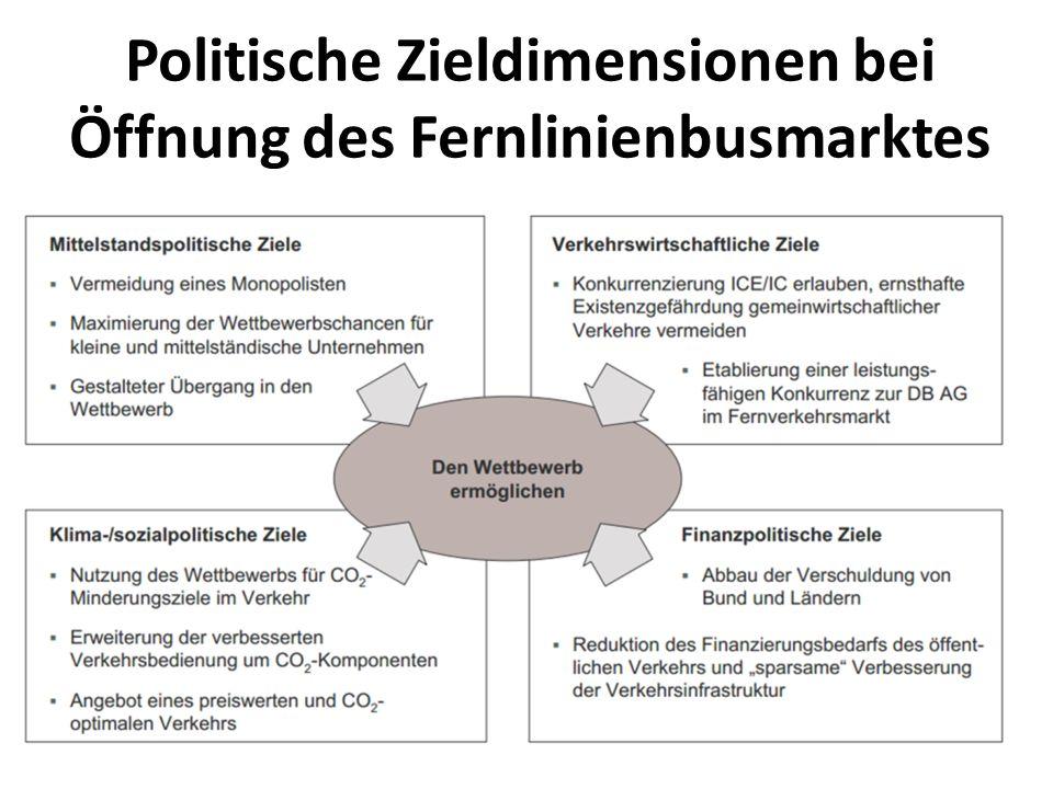 Politische Zieldimensionen bei Öffnung des Fernlinienbusmarktes