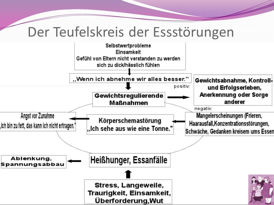 Old Fashioned Essstörung Arbeitsblatt Composition - Kindergarten ...