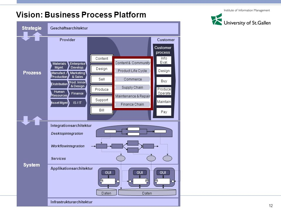 Vision: Business Process Platform
