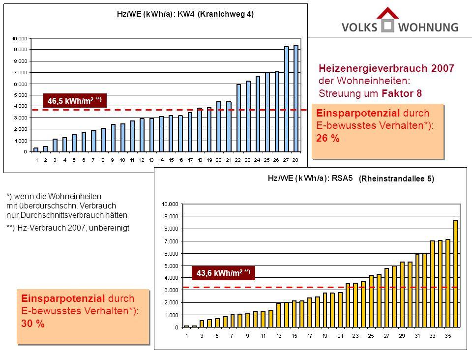Heizenergieverbrauch 2007 der Wohneinheiten: Streuung um Faktor 8
