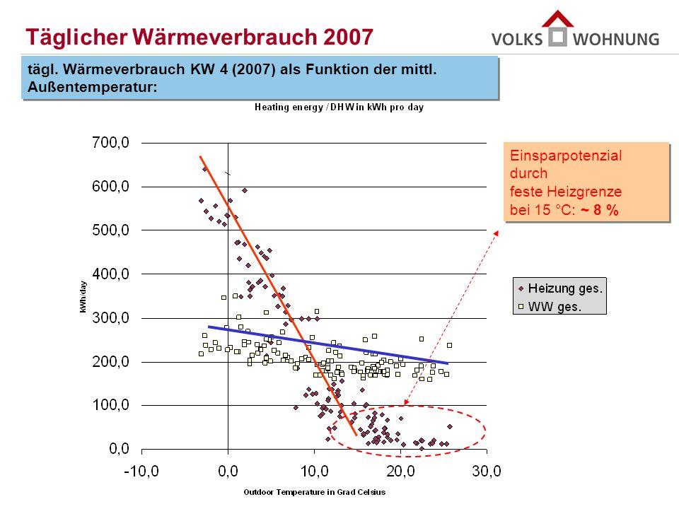 Täglicher Wärmeverbrauch 2007