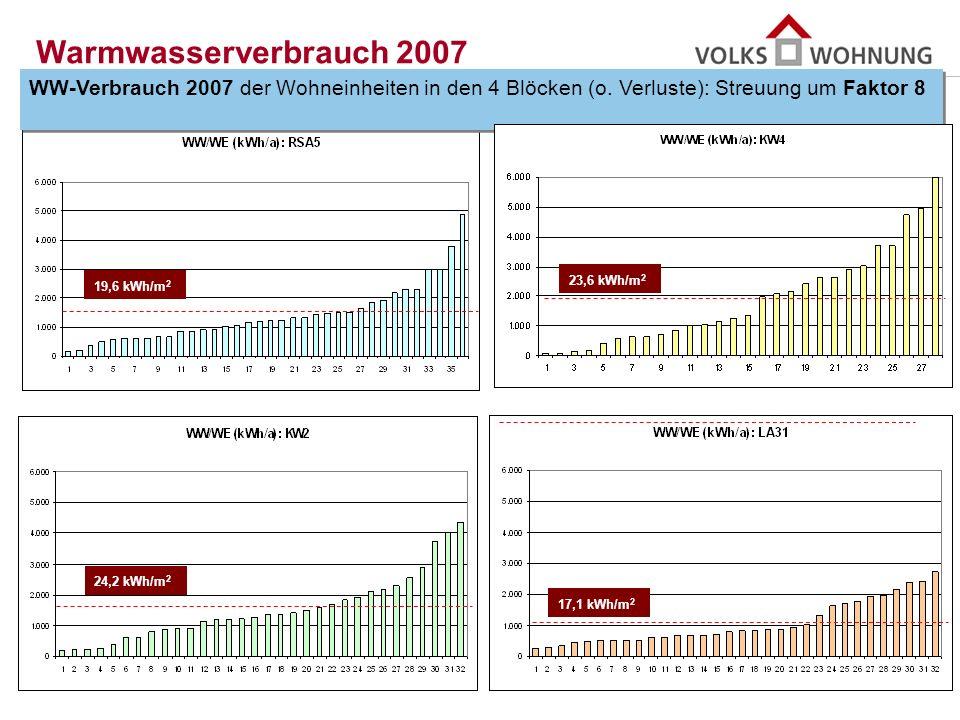 Warmwasserverbrauch 2007 WW-Verbrauch 2007 der Wohneinheiten in den 4 Blöcken (o. Verluste): Streuung um Faktor 8.