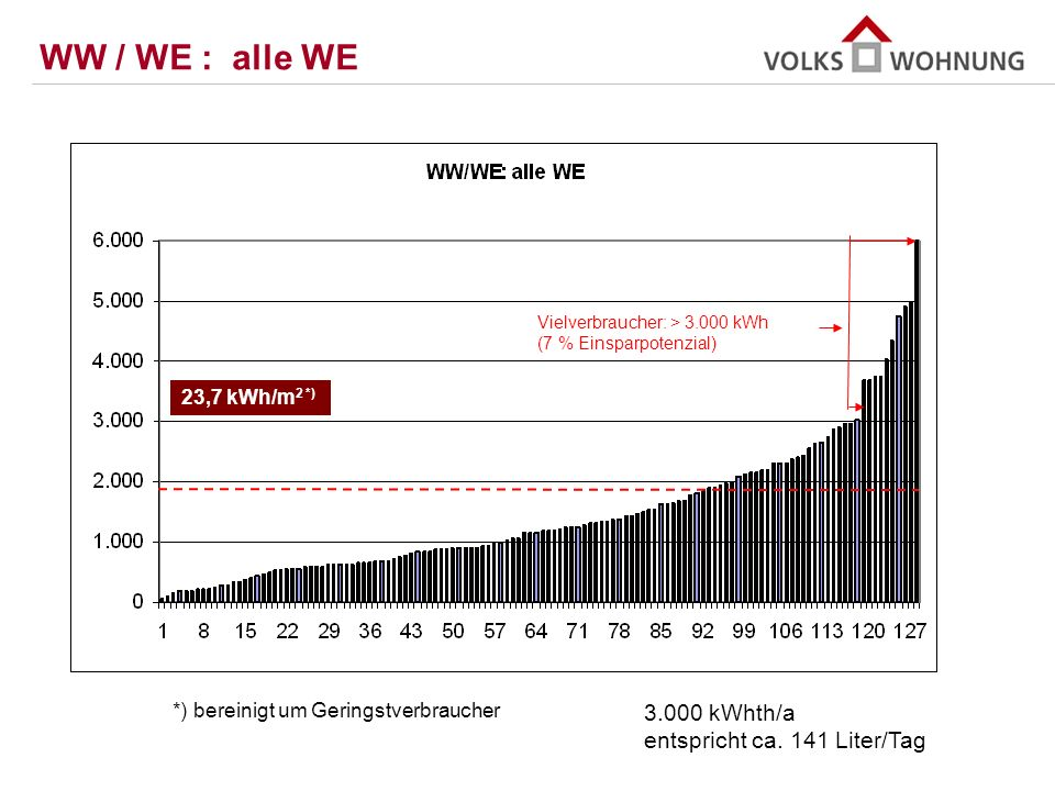 WW / WE : alle WE 3.000 kWhth/a entspricht ca. 141 Liter/Tag