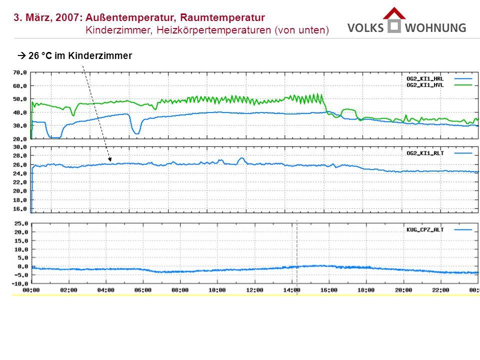 3. März, 2007: Außentemperatur, Raumtemperatur Kinderzimmer, Heizkörpertemperaturen (von unten)