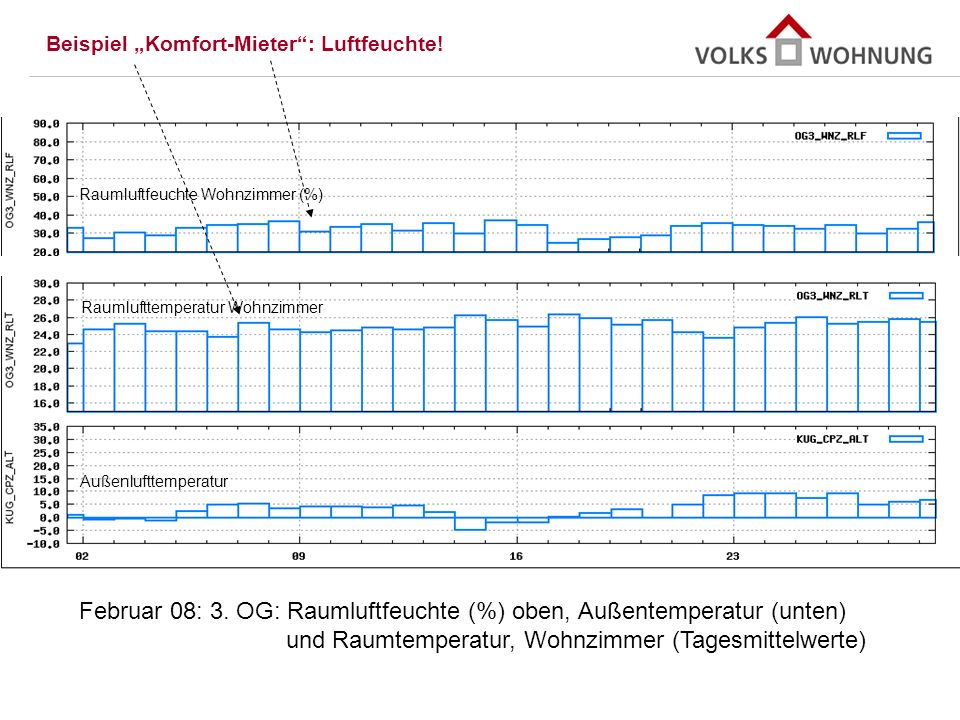 Februar 08: 3. OG: Raumluftfeuchte (%) oben, Außentemperatur (unten)