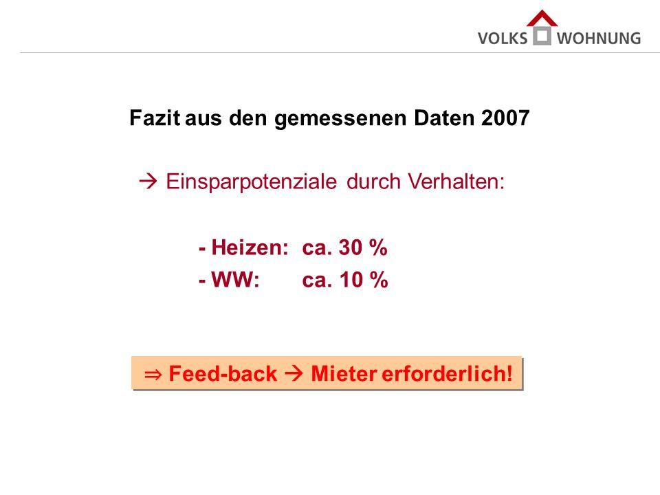 Fazit aus den gemessenen Daten 2007