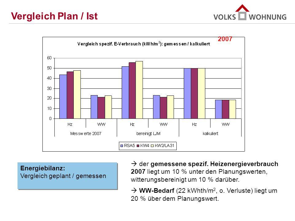 Vergleich Plan / Ist 2007.