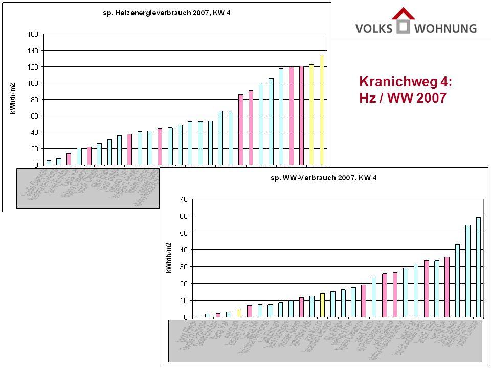 Kranichweg 4: Hz / WW 2007