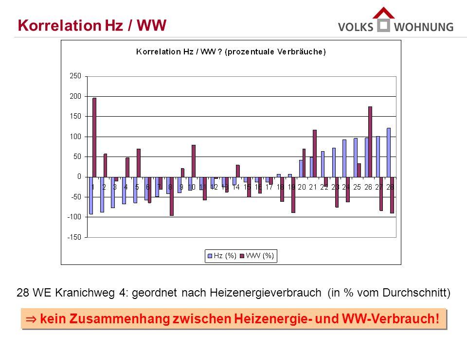Korrelation Hz / WW 28 WE Kranichweg 4: geordnet nach Heizenergieverbrauch (in % vom Durchschnitt)